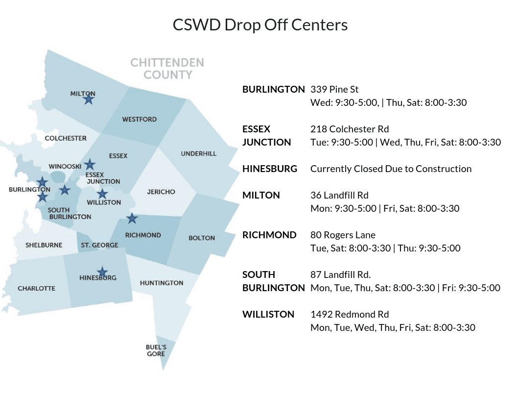 Existing CSWD Drop Off Centers